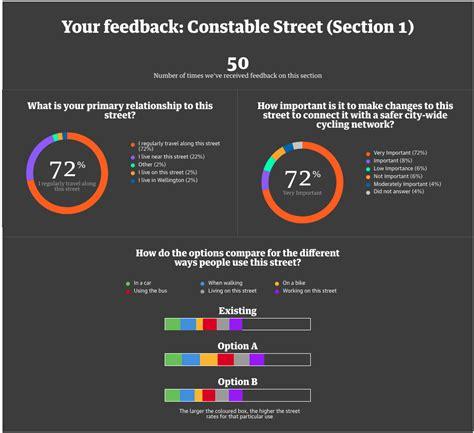 constable street kilbirnie connections wcc