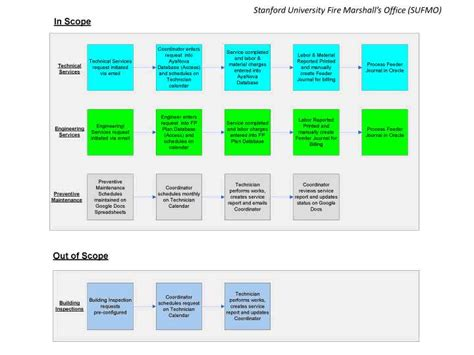 context analysis template context diagram database image collections how to guide