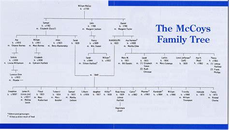Mccoy Family Genealogy | randolph mccoy s family tree the hatfields and the