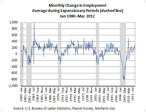 job growth chart by month historical perspective on monthly job growth seeking alpha