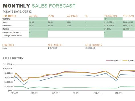 sales report template sales forecast report template microsoft excel templates