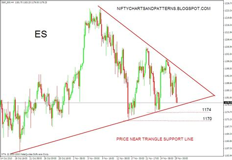 triangle pattern in stock market stock market chart analysis s p 500 futures triangle pattern