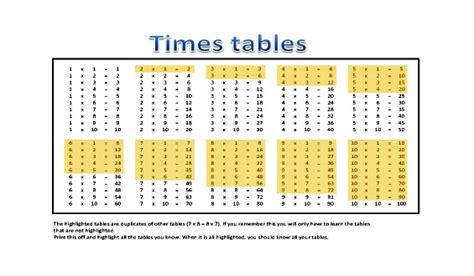 uk students learning times tables early means math success