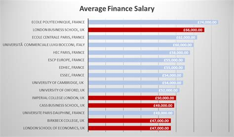 Average Salary For Mba With 5 Years Experience by 5 Universities Are Among Europe S Best Universities