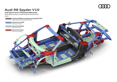 New Audi R8 Spyder Features Multi Material Frame Light Metal Age Magazine