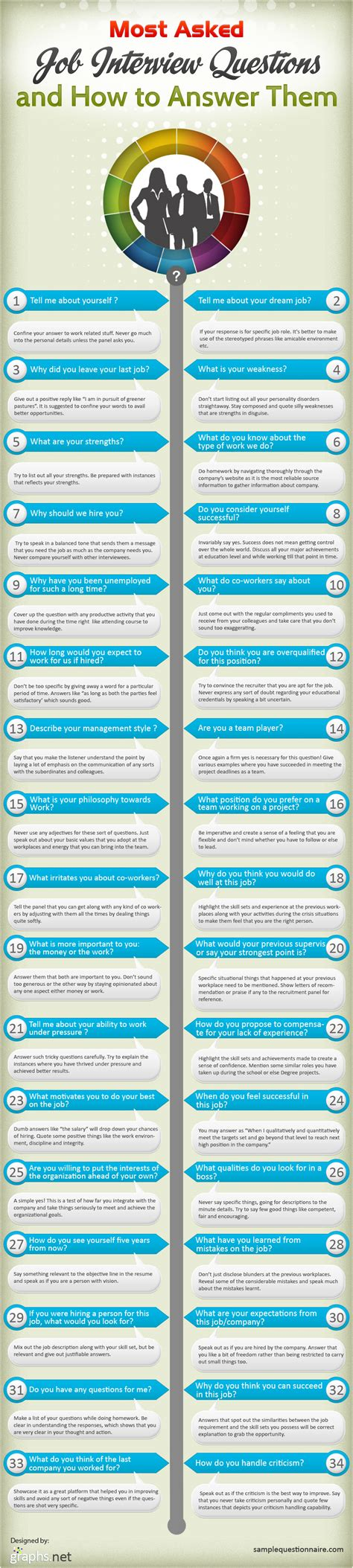 how to answer the 31 most common interview questions uniemploy job