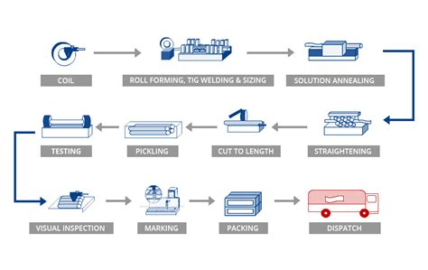 manufacturing process flowchart manufacturing flowchart create a flowchart
