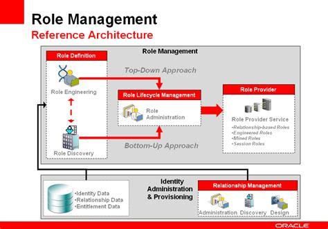 identity management architecture diagram talking identity nishant kaushik s look at the world of