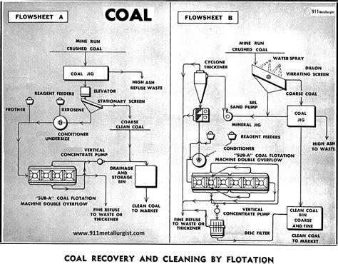 Coal Washing Process Diagram coal beneficiation process diagram
