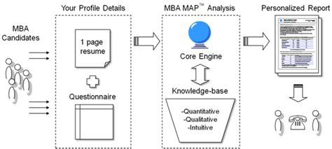 Mba Profile Strength Calculator by Mba Profile Evaluation Improvement Beyond B School
