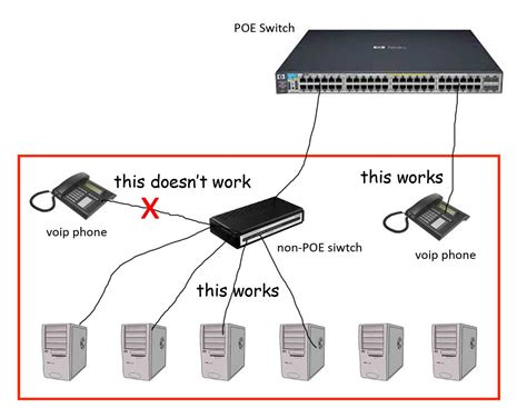 power ethernet connect a poe voip phone to a non