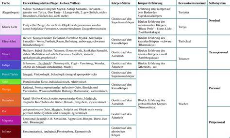 kognitive entwicklung tabelle integrale medizin