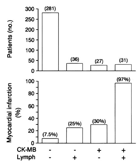 creatine kinase levels incremental value of the leukocyte differential and the