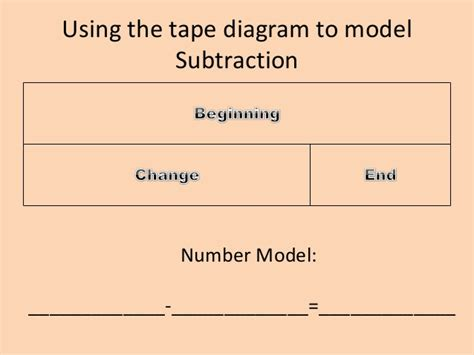 diagram to subtract using the diagram