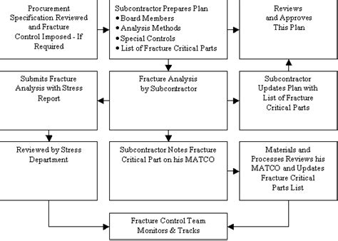 design criteria based on fracture dtdhandbook guidelines for damage tolerance design and