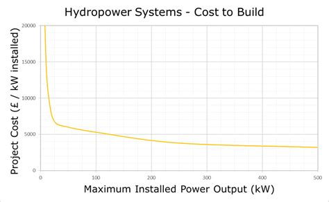 how much would it cost to build a home what does it cost to build hydro systems renewables first