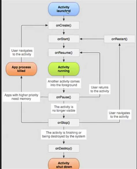 android application lifecycle activity lifecycle diagram in android