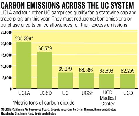 Ucla Mba School Cost by Uc Looks To Reduce Carbon Emissions Comply With Cap And