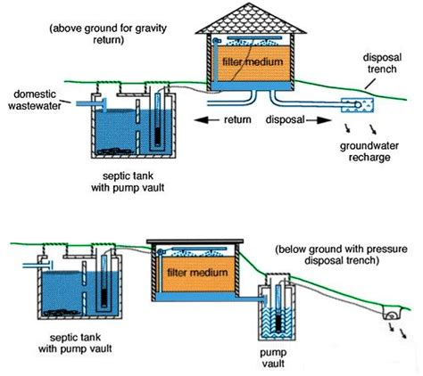 water filtration system diagram water distribution system