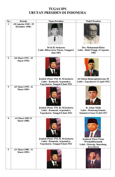 profil presiden jokowi dan wakilnya presiden dan wakilnya dari yang 1 sai jokowi