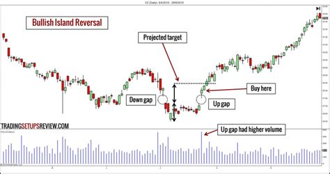 x pattern trading reviews 10 chart patterns for price action trading trading