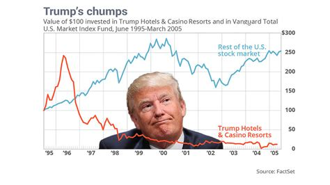 Will Still Be Rich by Casinos Lost Millions Every Single Year That Donald