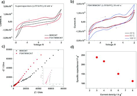 function of supercapacitor cv for a the hybrid p3htmwcnt based supercapacitor and neat