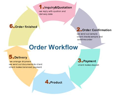 exle of workflow diagram exles order workflow