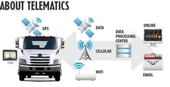 Navigation From Telematics Chevrolet Understanding Telematics Rewire Security