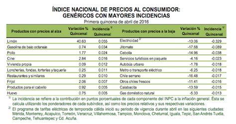 tablas de inpc mexico 2016 tabla de inpc mayo 2016 inpc y recargos 2016 del sat