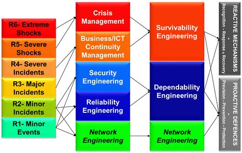Gmu Mba Course Descriptions by Lessons And Needs For Improving Critical Infrastructures