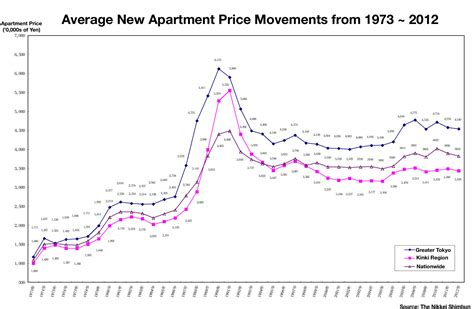 average apartment prices japan s apartment market over the last 40 years japan