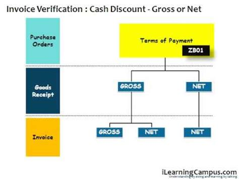 basic invoice verification procedure in sap mm sap material management mm invoice verification taxation