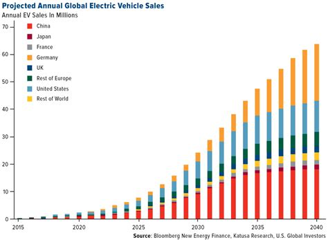 projected annual global electric vehicle sales
