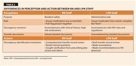 Whats The Difference Between An Executive Mba by Medication Reconciliation In Nursing Homes Thematic
