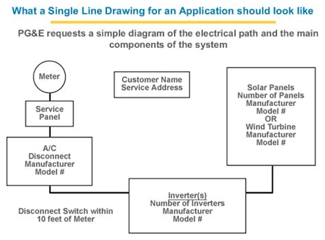 what is line diagram how do i apply single line diagram