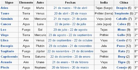 significado de los signos zodiacales fechas signos astrologicos related keywords fechas