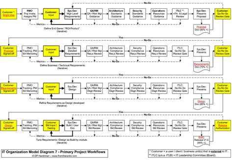 construction workflow 9 best images of construction project workflow chart