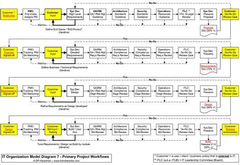 workflow organization it organization models