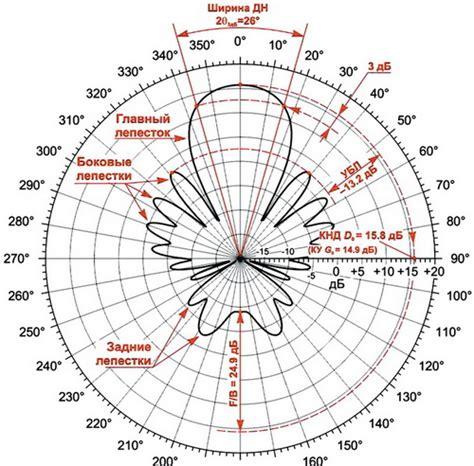 radiation pattern drawing вопрос сообщество 171 радиосвязь и радиолюбители 187 на drive2