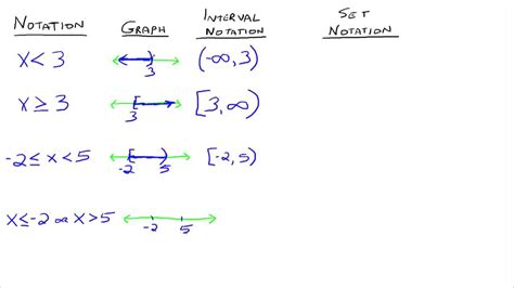 interval and set notation youtube
