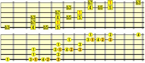 notes from across the blue scales across the fretboard fast fluidly musically