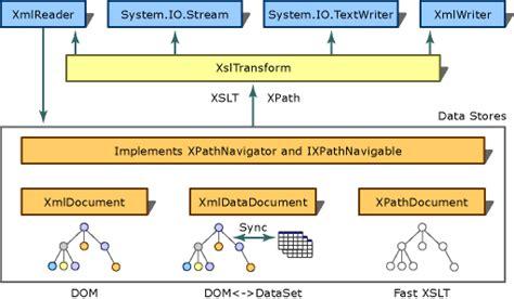 xsl transformations xslt world wide web consortium w3c add psd xslt transformations with the xsltransform class