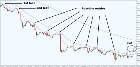 Forex Trend Following Strategies trend following trading strategy guide tradingwithrayner