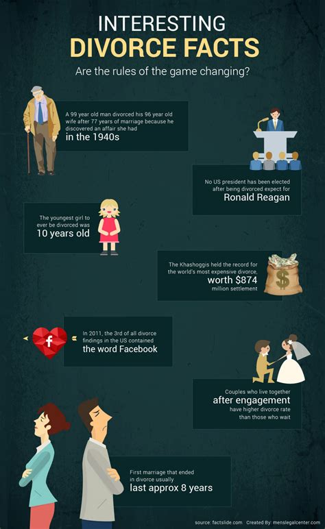 interesting facts about divorce visual ly