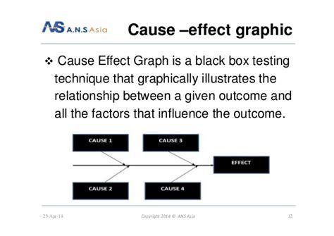 black box testing adalah techniques in black box testing