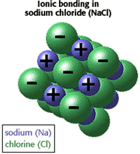 ionic tutorial states sodium chloride is an ionic solid why sodium is an