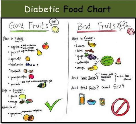 printable recipes for diabetics diabetic food chart dinners pinterest food charts