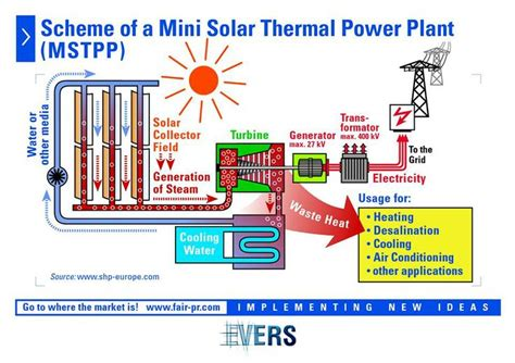 discuss the working of thermal power plant also draw its layout 36 best images about my job on pinterest thermal power