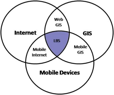 local positioning systems lbs applications and services books location based services part i technologies in wireless